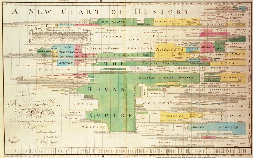 10 mejores ejemplos de visualización de datos de la historia