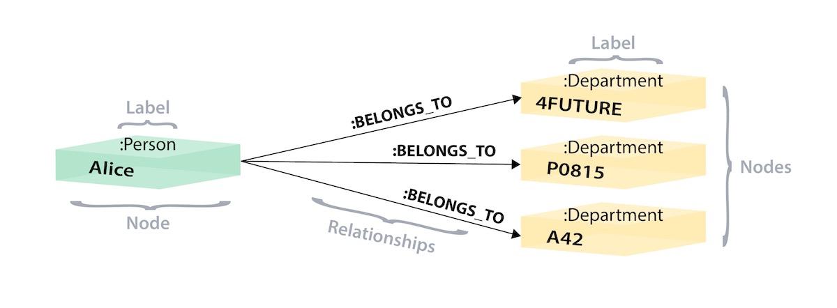 Modelo de grafos