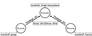 tecnología de grafos